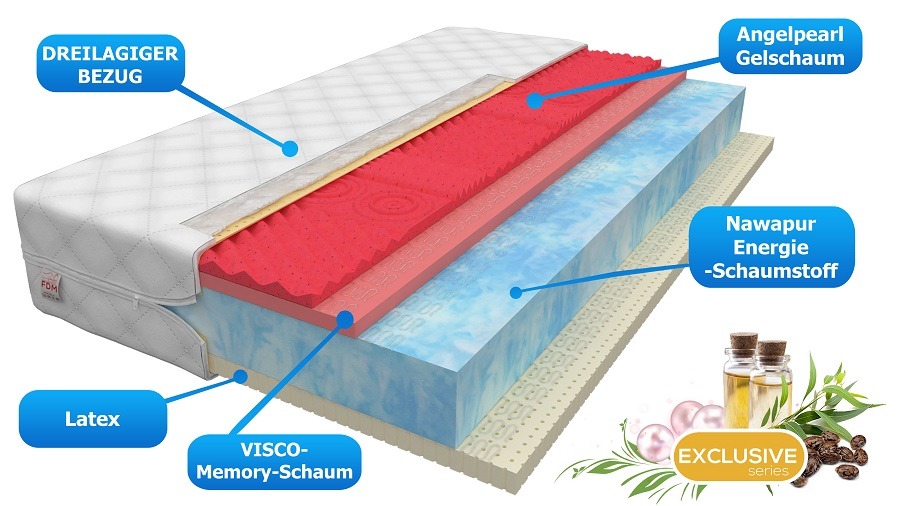matratze lagos 160x200 h2 h3 22cm nawapur angelpearl schaumstoff latex visco ebay. Black Bedroom Furniture Sets. Home Design Ideas