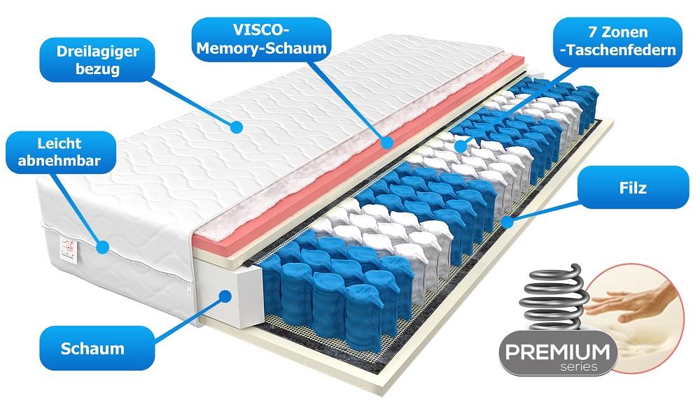 matratze solaris 7 zonen 80x200 h2 h3 visco memory taschenfederkern 18cm ebay. Black Bedroom Furniture Sets. Home Design Ideas